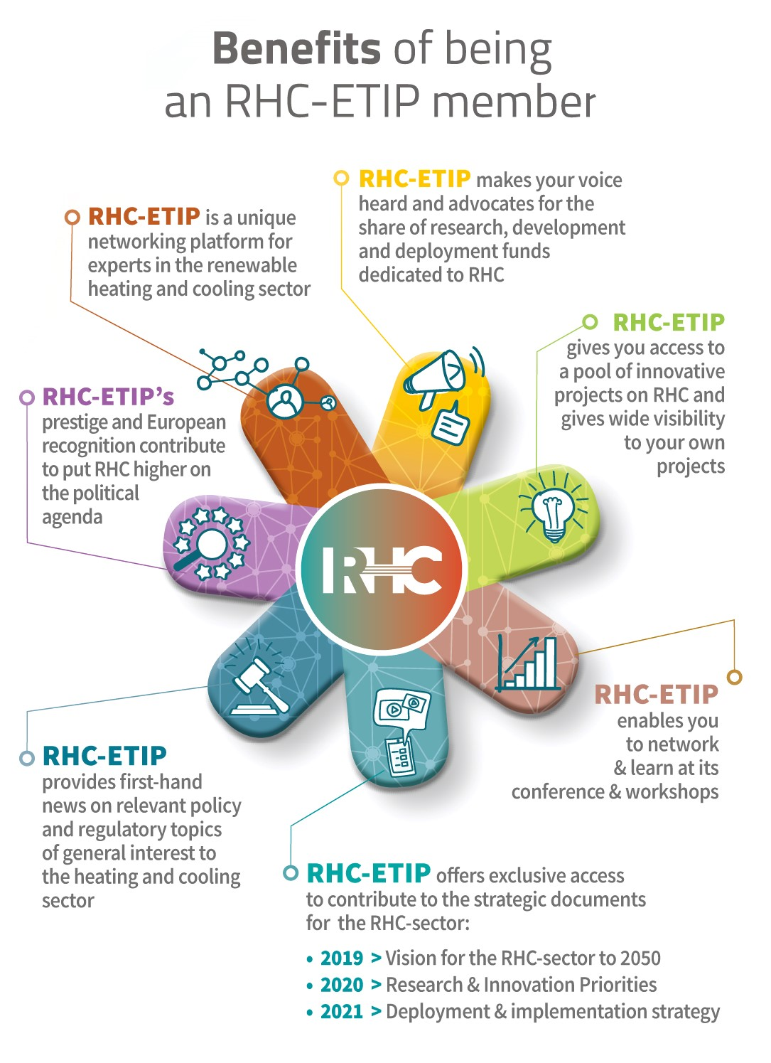 Benefits of being an RHC-ETIP member